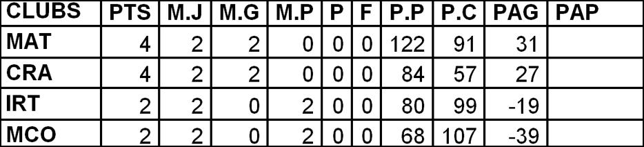 6-Classements-1DNF-POULE-2-1