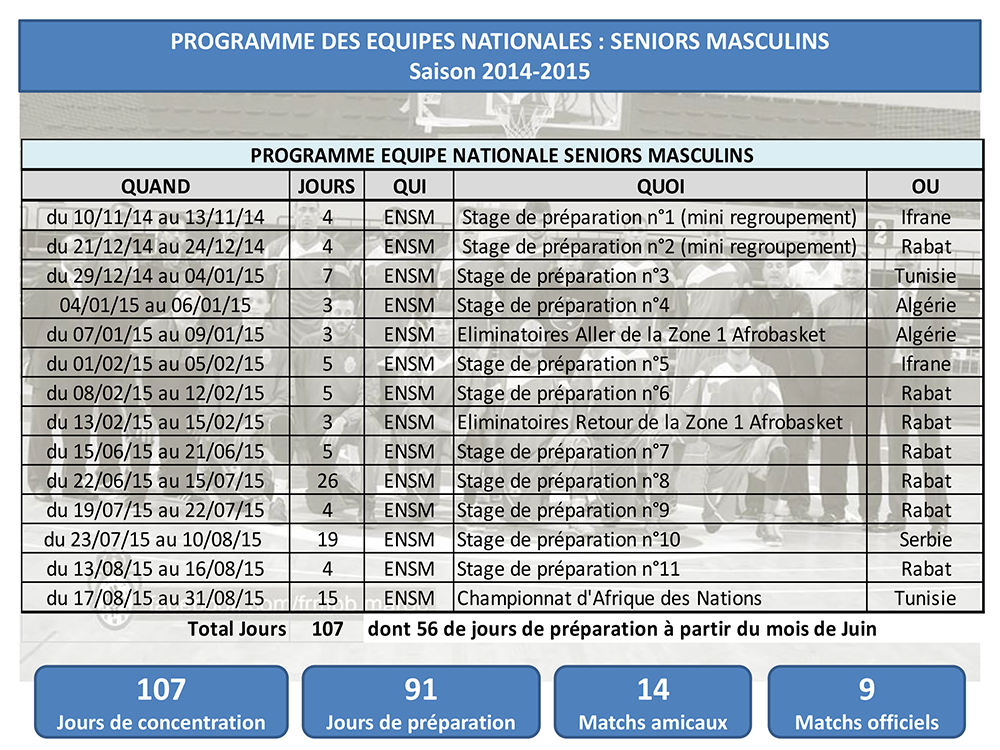 Programme Equipe Nationale Seniors Hommes