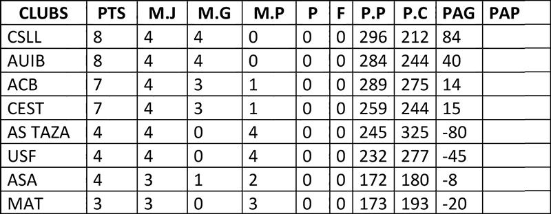 11-2DNM CLASSMENT – POULE3
