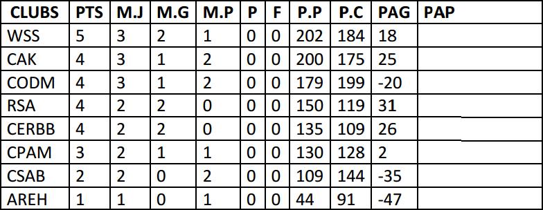12-Classement 2DNM poule 4