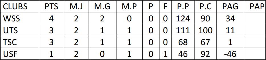 5-Classements 1DNF POULE-1